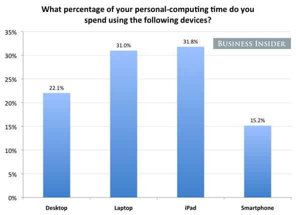People spend more of their personal-computing time using their iPads than any other device.